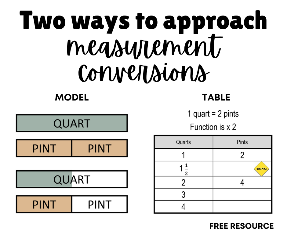 Two Ways to Approach Measurement Conversions
