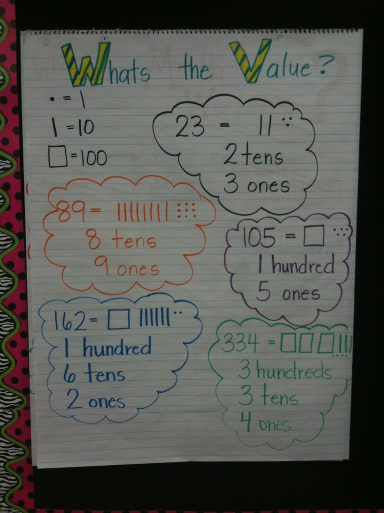 Comparing Numbers Math Coach S Corner