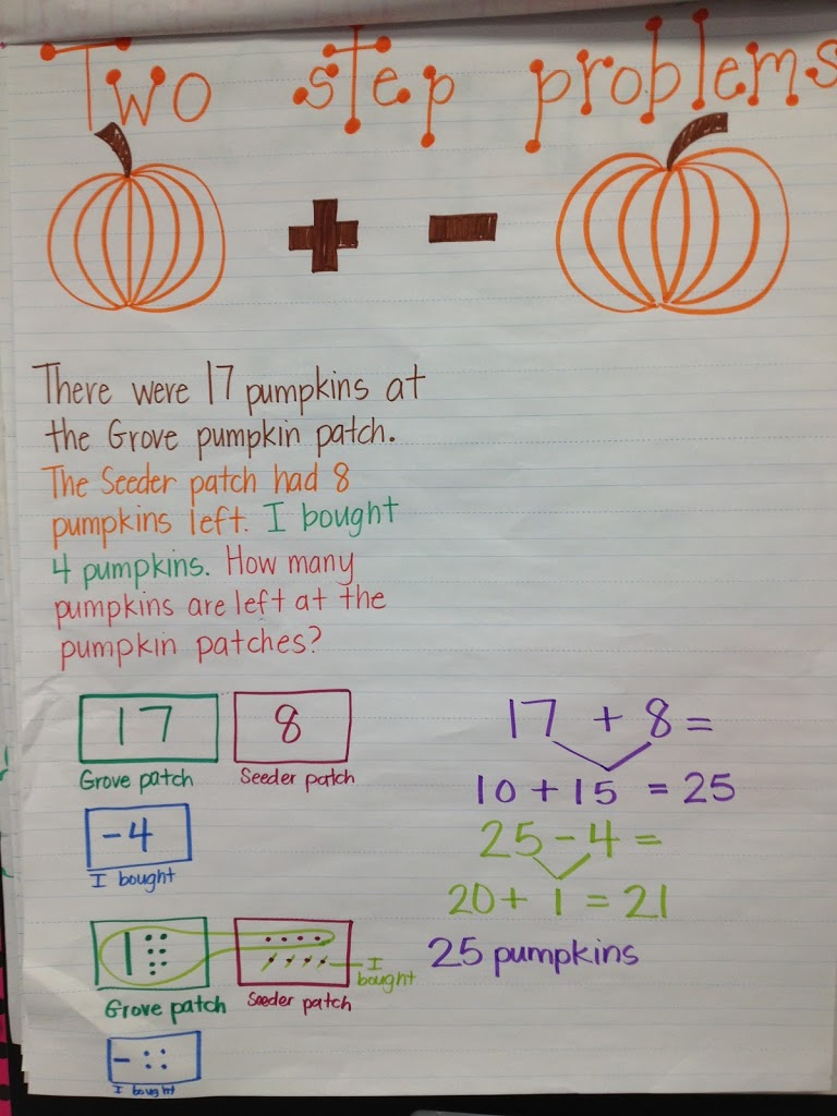 Anchor Charts for Addition and Subtraction Strategies Math – Anchor Charts