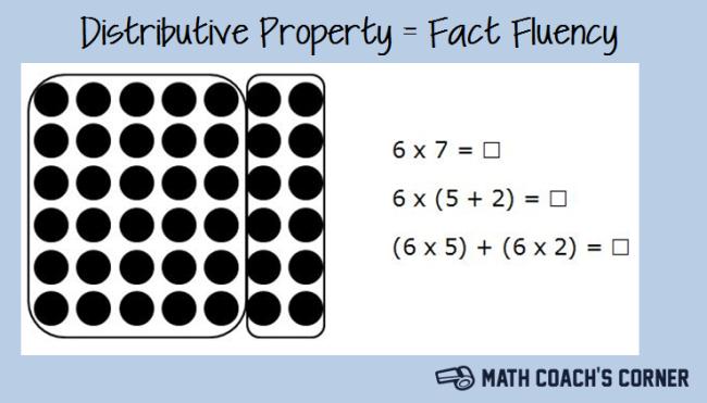 distributive property fact fluency math coach 39 s corner. Black Bedroom Furniture Sets. Home Design Ideas