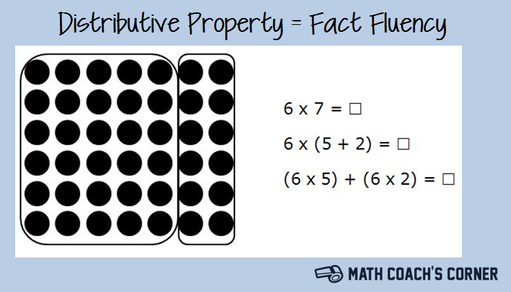 Distributive Property=Fact Fluency - Math Coach's Corner