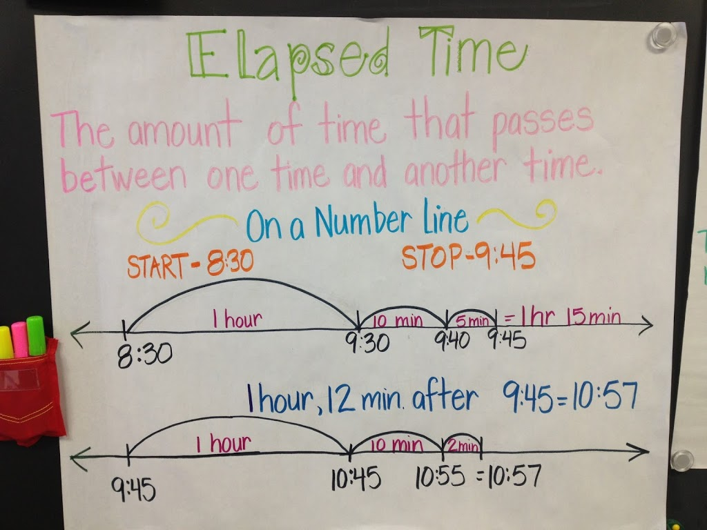 Strategies For Elapsed Time Math Coach 39 S Corner