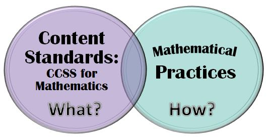 Embedding the CCSS Mathematical Practices into Math Instruction ...