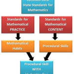 Standards for Mathematical Practice…The Missing Link for Deep Understanding