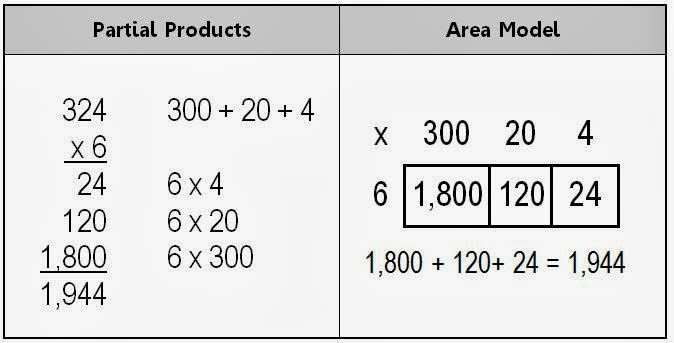 Alternate Strategies For Multi Digit Multiplication Math
