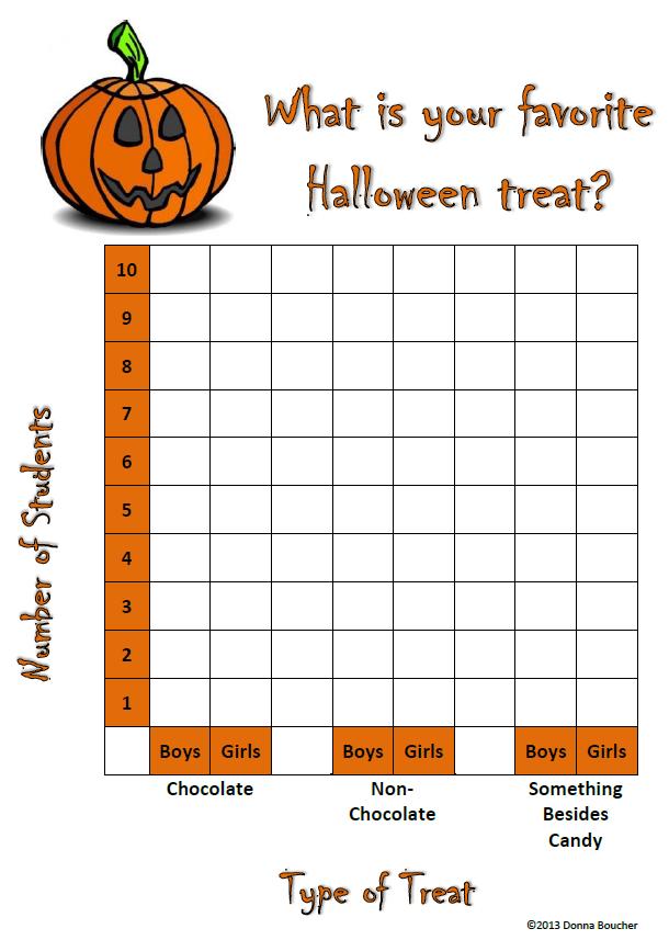 3rd Grade graph worksheets 3rd grade : Halloween Graphing - Math Coach's Corner