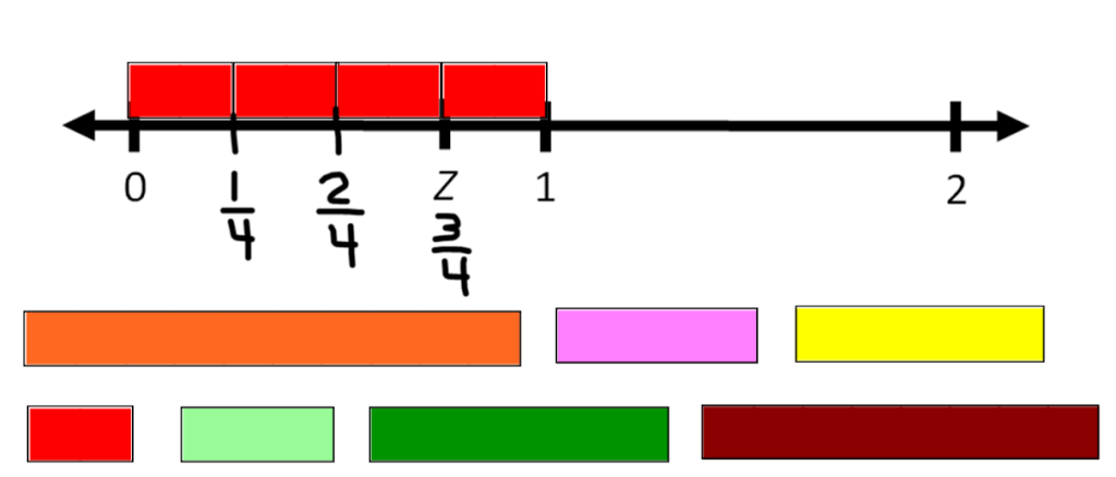 Cuisenaire Rods Number Patterns Sle