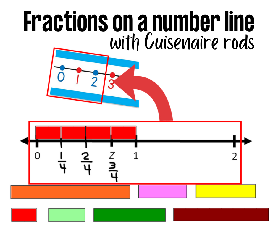 Fractions on a Number Line with Cuisenaire Rods