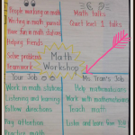 Anchor Charts to Support Math Workshop