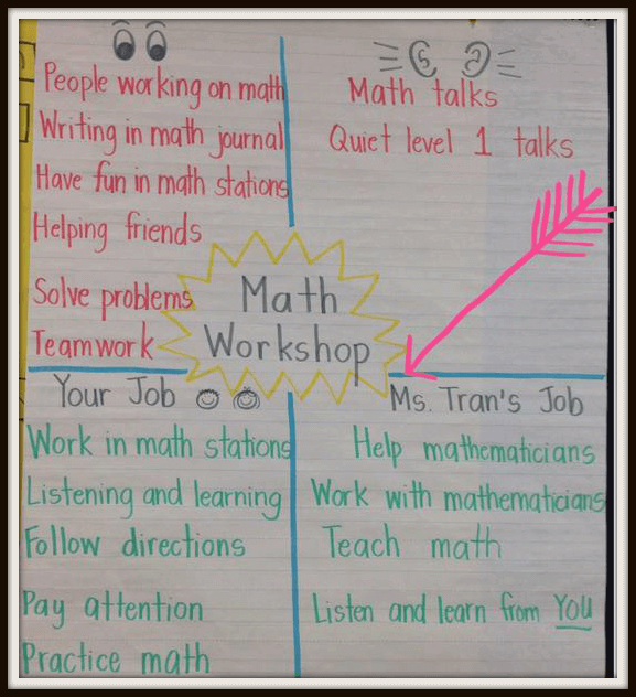 Anchor Charts To Support Math Work