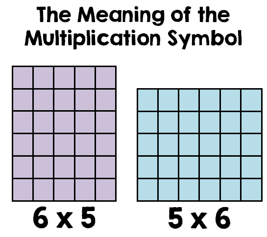 Are 6 x 5 and 5 x 6 the Same?