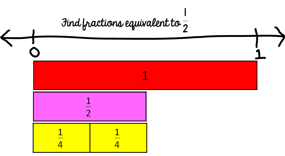 Comparing Fractions Using A Benchmark Of 1 2 Math Coach