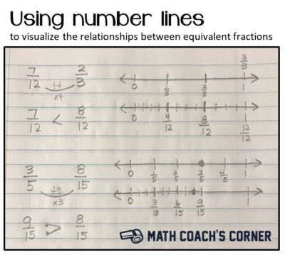 Drawing number lines to visualize equivalent fractions math the idea of fractions being equivalent is such a key understanding for helping students develop fraction sense that it absolutely must be done right ccuart Gallery
