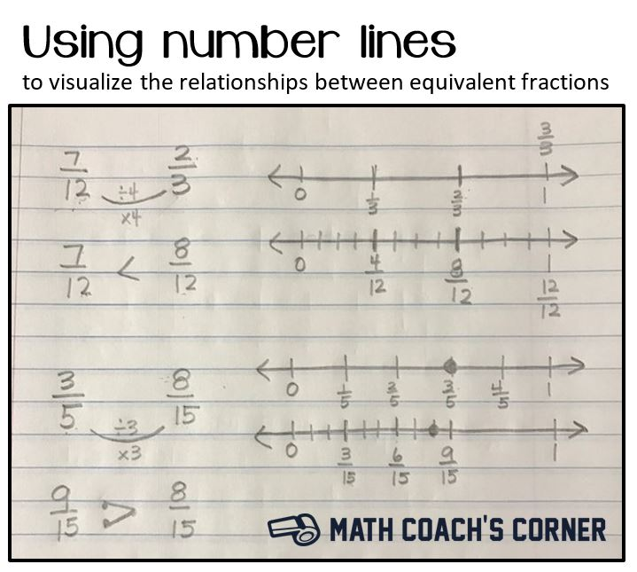 Drawing Lines In Maths : Drawing number lines to visualize equivalent fractions