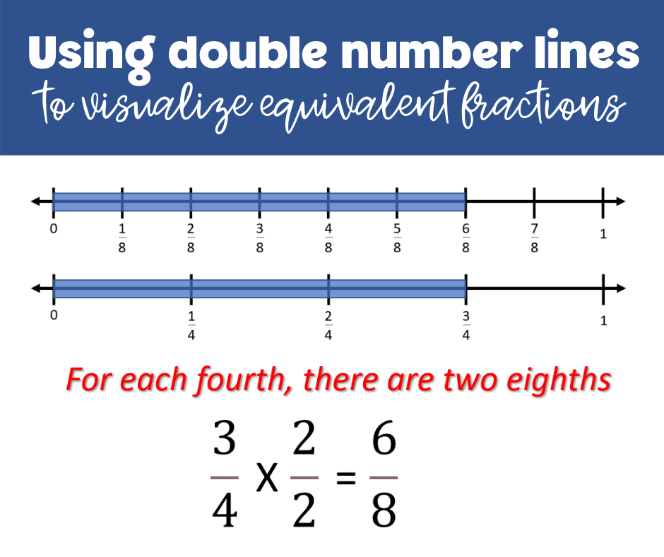 Drawing Number Lines to Visualize Equivalent Fractions
