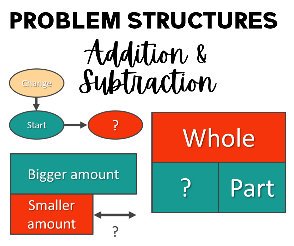 Problem Structures for Addition & Subtraction