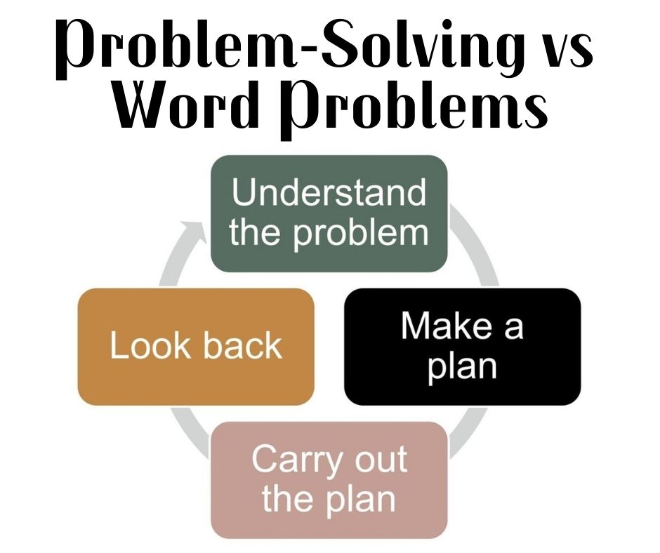 Problem-Solving vs Word Problems